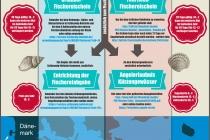 Infografik Angelschein an der Ostsee in Deutschland